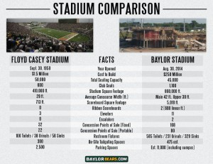 Baylor Stadium Comparison