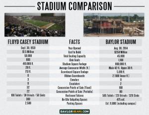 Baylor Stadium Comparison