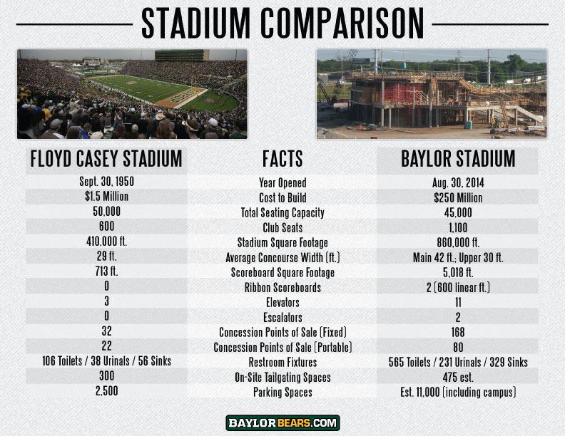 Baylor Stadium Waco - BearRents.com